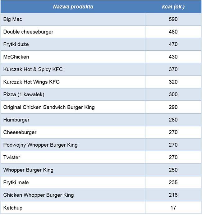 Wykaz kilokalorii produktów typu fast food
